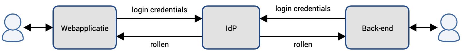 IdP-1